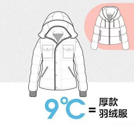 """适合中国人的""""穿衣公式""""气温+衣服= 26℃"""