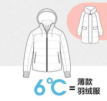 """适合中国人的""""穿衣公式""""气温+衣服增加的温度= 26℃"""